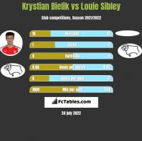 Krystian Bielik vs Louie Sibley h2h player stats