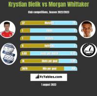 Krystian Bielik vs Morgan Whittaker h2h player stats