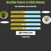 Krystian Pearce vs Chris Hussey h2h player stats