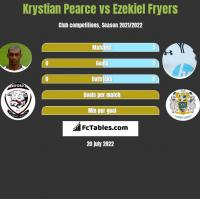 Krystian Pearce vs Ezekiel Fryers h2h player stats