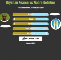 Krystian Pearce vs Fiacre Kelleher h2h player stats