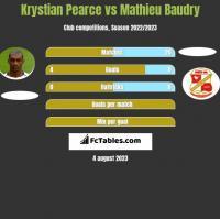 Krystian Pearce vs Mathieu Baudry h2h player stats