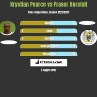 Krystian Pearce vs Fraser Horsfall h2h player stats