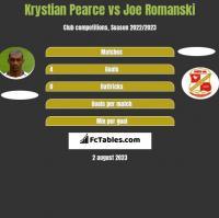 Krystian Pearce vs Joe Romanski h2h player stats