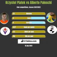 Krzystof Piatek vs Alberto Paloschi h2h player stats