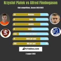 Krzystof Piatek vs Alfred Finnbogason h2h player stats