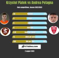 Krzystof Piatek vs Andrea Petagna h2h player stats