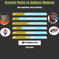 Krzystof Piatek vs Anthony Modeste h2h player stats
