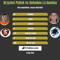 Krzystof Piatek vs Antonino La Gumina h2h player stats
