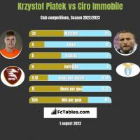 Krzystof Piatek vs Ciro Immobile h2h player stats
