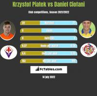 Krzystof Piatek vs Daniel Ciofani h2h player stats