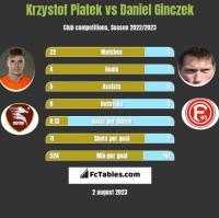 Krzystof Piatek vs Daniel Ginczek h2h player stats