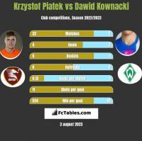 Krzystof Piatek vs Dawid Kownacki h2h player stats