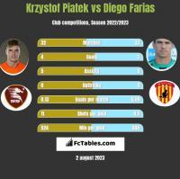 Krzystof Piatek vs Diego Farias h2h player stats