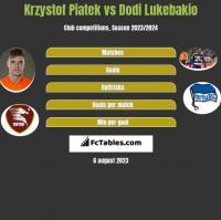 Krzystof Piatek vs Dodi Lukebakio h2h player stats