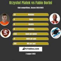 Krzysztof Piątek vs Fabio Borini h2h player stats
