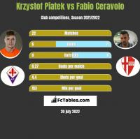Krzystof Piatek vs Fabio Ceravolo h2h player stats