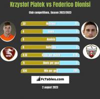 Krzystof Piatek vs Federico Dionisi h2h player stats