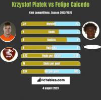 Krzystof Piatek vs Felipe Caicedo h2h player stats