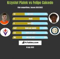 Krzysztof Piątek vs Felipe Caicedo h2h player stats