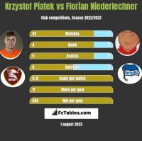 Krzystof Piatek vs Florian Niederlechner h2h player stats