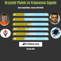 Krzystof Piatek vs Francesco Caputo h2h player stats