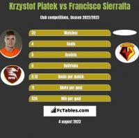Krzystof Piatek vs Francisco Sierralta h2h player stats