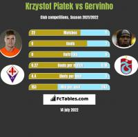 Krzystof Piatek vs Gervinho h2h player stats
