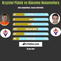 Krzystof Piatek vs Giacomo Bonaventura h2h player stats