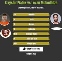 Krzystof Piatek vs Levan Mchedlidze h2h player stats