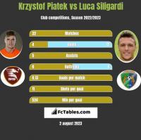 Krzystof Piatek vs Luca Siligardi h2h player stats