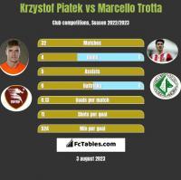Krzystof Piatek vs Marcello Trotta h2h player stats
