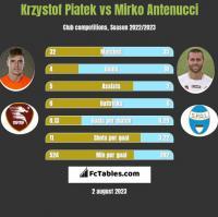 Krzystof Piatek vs Mirko Antenucci h2h player stats