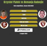 Krzystof Piatek vs Nemanja Radonjic h2h player stats
