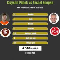 Krzystof Piatek vs Pascal Koepke h2h player stats