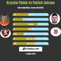 Krzystof Piatek vs Patrick Cutrone h2h player stats