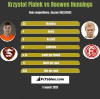 Krzystof Piatek vs Rouwen Hennings h2h player stats