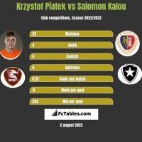 Krzystof Piatek vs Salomon Kalou h2h player stats