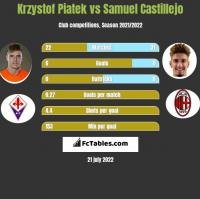 Krzystof Piatek vs Samuel Castillejo h2h player stats