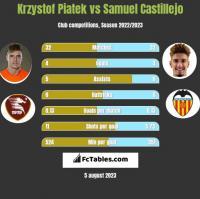 Krzysztof Piątek vs Samuel Castillejo h2h player stats