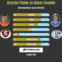 Krzystof Piatek vs Simon Terodde h2h player stats