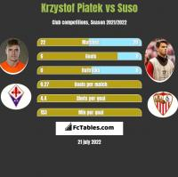 Krzystof Piatek vs Suso h2h player stats
