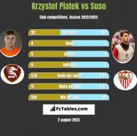 Krzysztof Piątek vs Suso h2h player stats