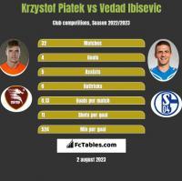 Krzystof Piatek vs Vedad Ibisevic h2h player stats