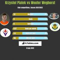 Krzystof Piatek vs Wouter Weghorst h2h player stats