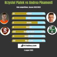 Krzystof Piatek vs Andrea Pinamonti h2h player stats