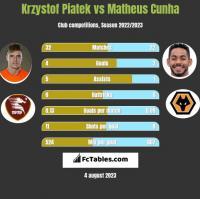 Krzystof Piatek vs Matheus Cunha h2h player stats