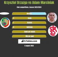 Krzysztof Drzazga vs Adam Marciniak h2h player stats