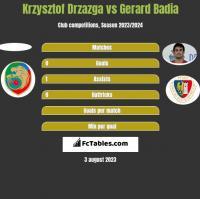 Krzysztof Drzazga vs Gerard Badia h2h player stats