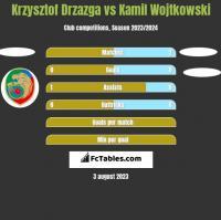 Krzysztof Drzazga vs Kamil Wojtkowski h2h player stats